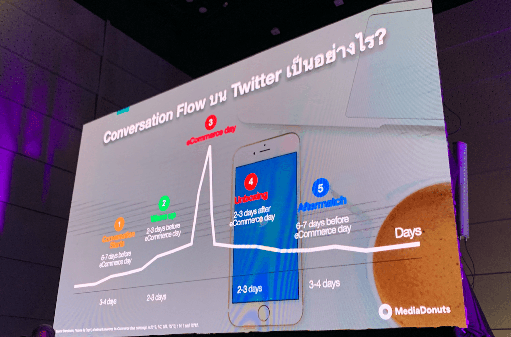Conversational Commerce Twitter TH