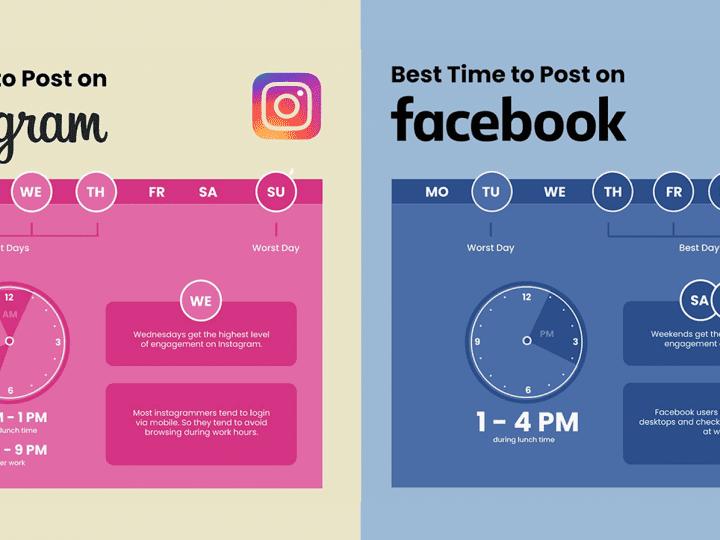 นักการตลาดหลายคนมักชอบตั้งคำถามว่า โพสต์เวลาไหนดีที่สุด? วันนี้การตลาดวันละตอนมีคำตอบ ไม่ว่าจะเป็นช่องทาง IG/FB/Twitter หรือ YouTube