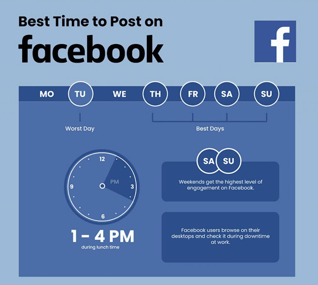 โพสต์เวลาไหนดีที่สุด บน Facebook