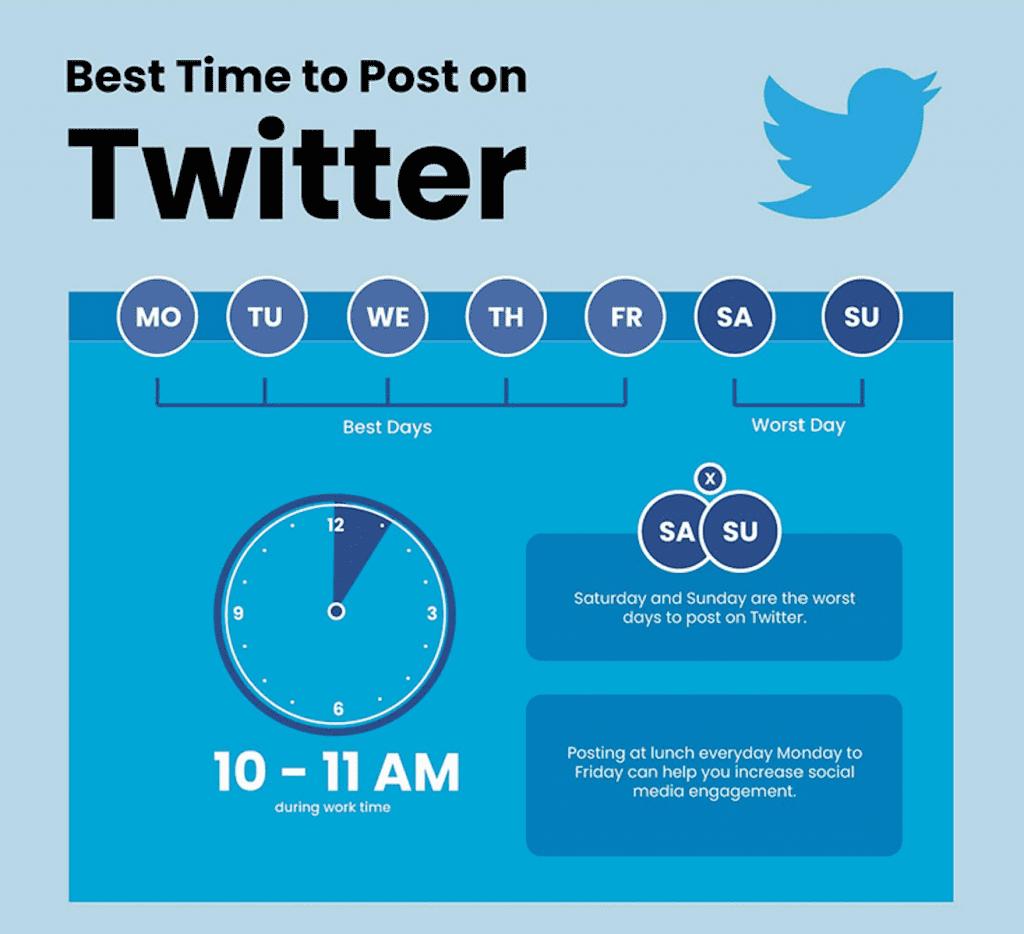 โพสต์เวลาไหนดีที่สุด บน Twitter
