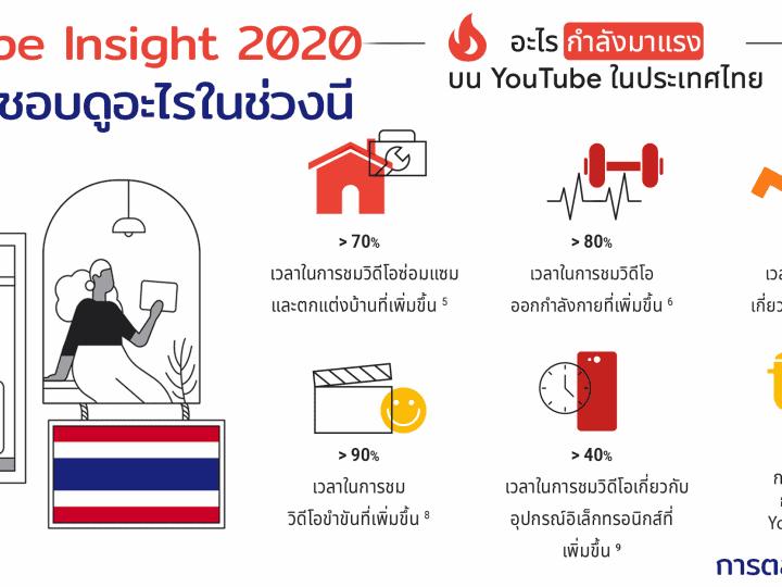 YouTube Insight 2020 คนไทยใช้เวลาดูเพิ่มขึ้น 20% จากปีที่ผ่านมา เวลาในการรับชมคอนเทนต์ประเภทตลกขบขัน การทำอาหาร ฟิตเนส และการเงิน เพิ่มขึ้น