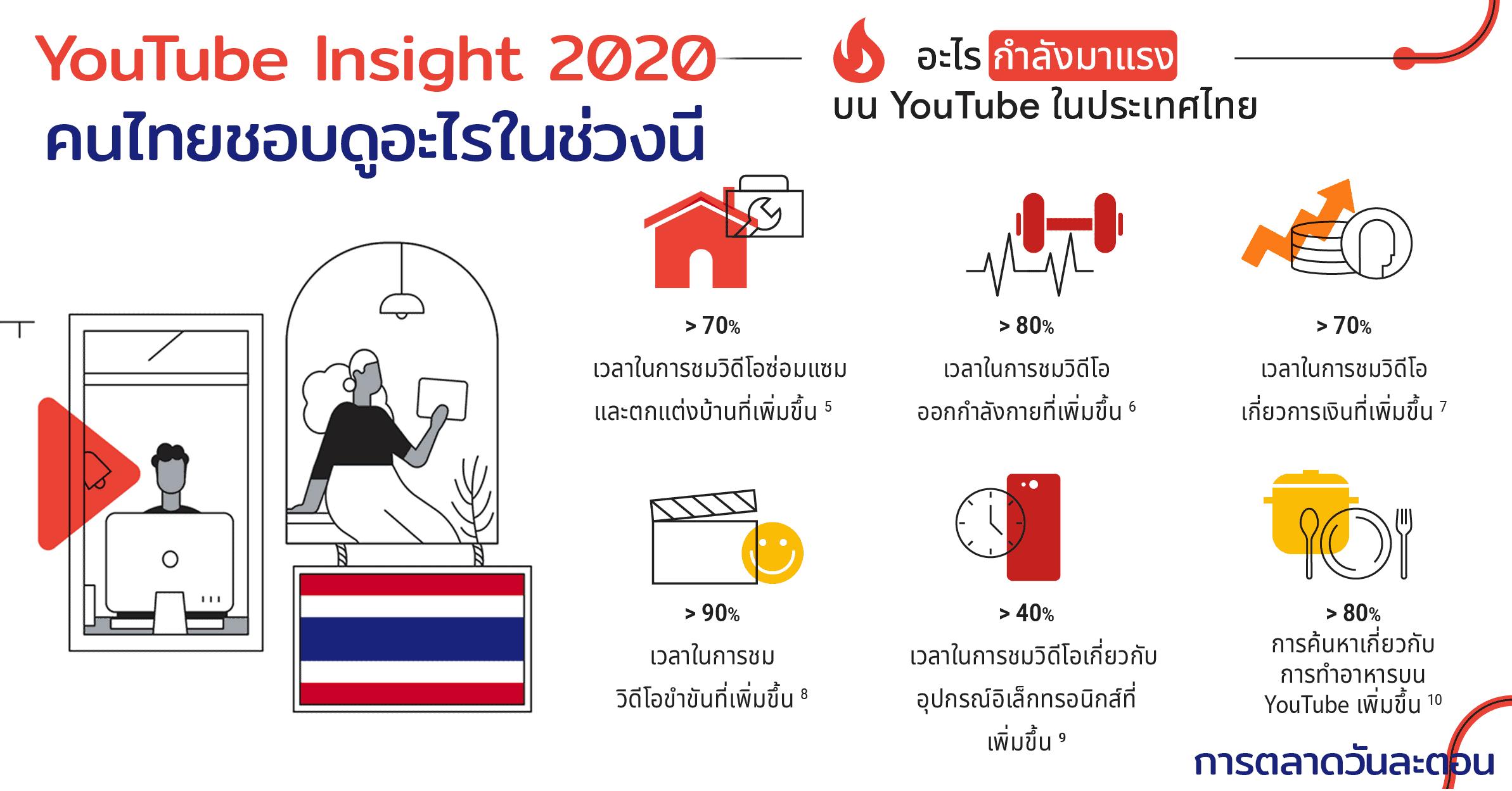YouTube Insight 2020 คนไทยดูนานขึ้น 20%