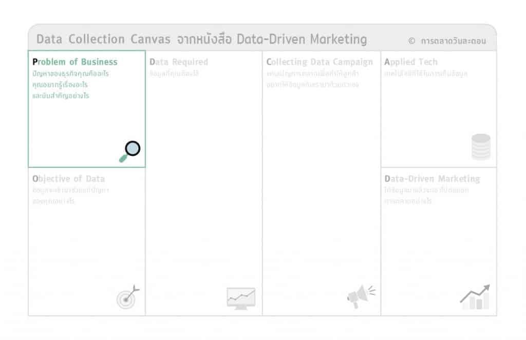 Data Collection Canvas แนวทางการทำแคมเปญการตลาดเพื่อเก็บ Data กับ PODCAD Model จากหนังสือ Data-Driven Marketing การตลาดแบบฉลาดใช้ดาต้า
