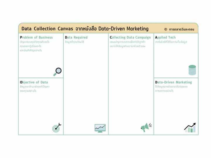 Data Collection Canvas แนวทางการทำแคมเปญการตลาดเพื่อเก็บ Data จากหนังสือ Data-Driven Marketing การตลาดแบบฉลาดใช้ดาต้า