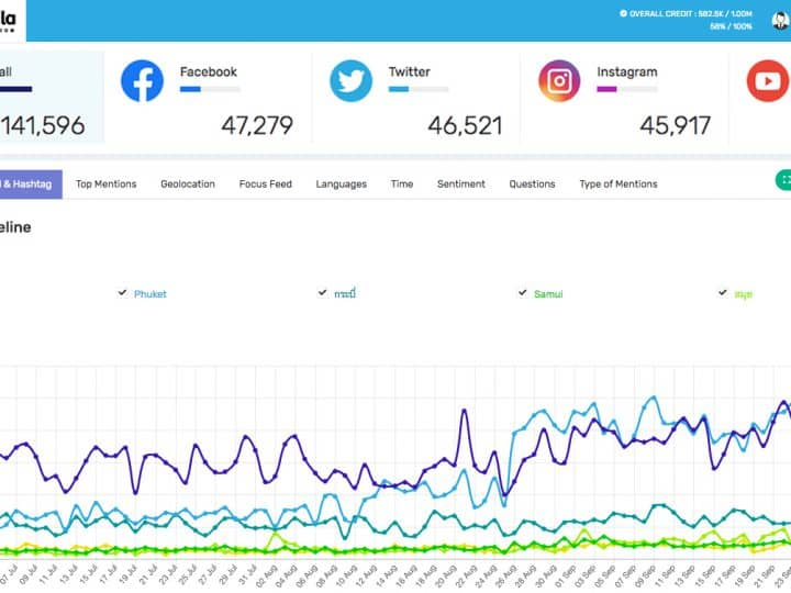 New Social listening tool for marketer and SME Business Mandala Analytics