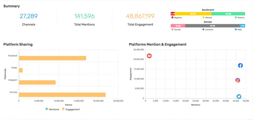 รีวิว Mandala Analytics เครื่องมือ Social listening tool ที่ใช้งานง่ายเหมาะกับนักการตลาด และเจ้าของธุรกิจ SME ที่อยากดู Consumer Insight