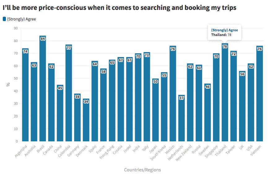 9 New Normal Travel Trends 2021 ที่ธุรกิจโรงแรมต้องรู้