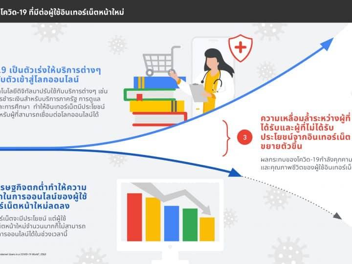 สรุป 8 New Insight จากผู้ใช้อินเทอร์เน็ตหน้าใหม่กว่าพันล้านคนจาก Covid-19 จากรายงานของ Google Thailand ที่นักการตลาดต้องอัพเดท