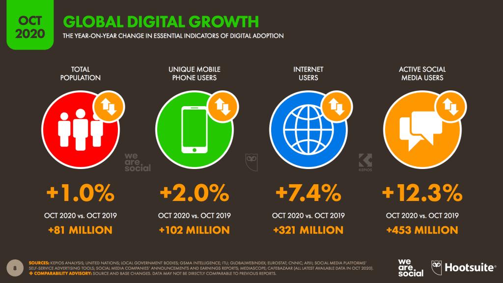 สรุป 39 ประเด็นสำคัญจากรายงาน Digital Stat 2020 ของ Q4 ส่งท้ายปีที่นักการตลาดห้ามพลาด จากรานงานของ We Are Social เราสรุปเฉพาะเนื้อๆ ให้แล้ว