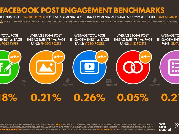 สรุป 39 ประเด็นสำคัญจาก Digital Stat 2020 Q4 ส่งท้ายปี จาก We Are Social