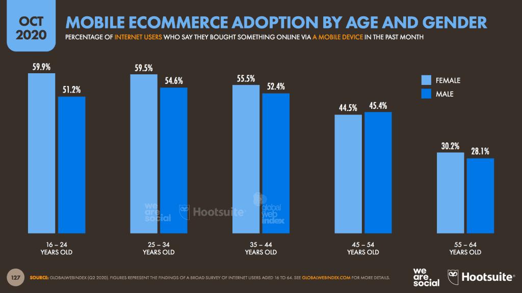 สรุป 13 ประเด็นสำคัญ E-Commerce และ Digital Advertising 2020 ช่วง Quarter 4 ของ We Are Social ที่นักการตลาดต้องรู้ และเจ้าของธุรกิจไม่ควรพลาด