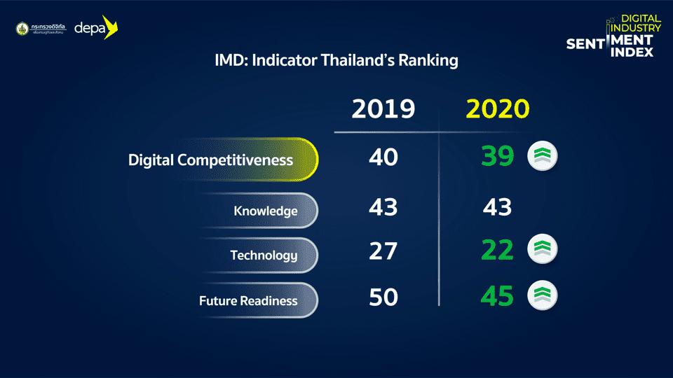 DEPA เผย Data ดัชนีอุตสาหกรรมดิจิทัลไทย Digital Industry Sentiment Index 2020 ความเชื่อมั่นต่อธุรกิจดิจิทัลไทยเป็นอย่างไรในวันนี้