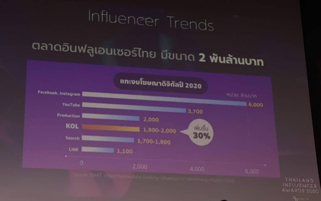 อัพเดท Influencer Trends 2020/2021 จากงาน Thailand Influencer Awards โดย TellScore อีกหนึ่งช่องทางสำคัญที่แบรนด์ควรศึกษาและทำความเข้าใจ