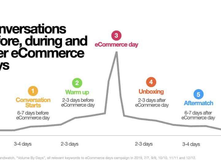 5 Insights Shopping Online Thai on Twitter 2021 ดันแบรนด์ปังไม่มีดรอป
