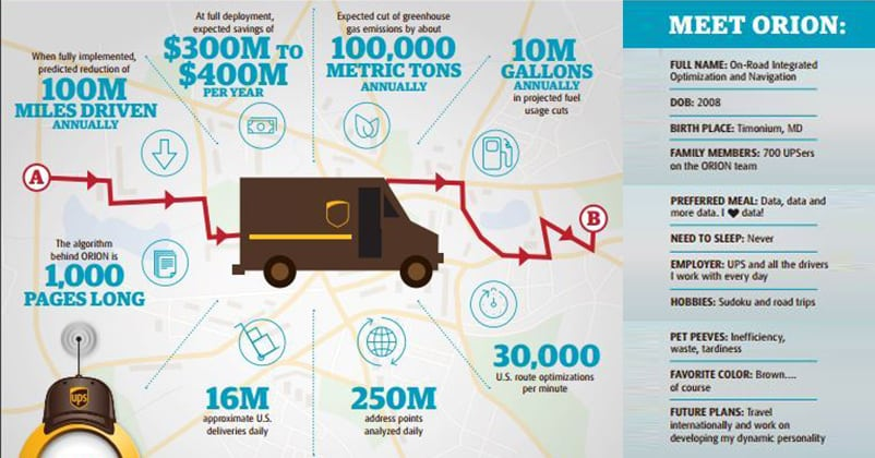 Data-Driven Logistics แค่ UPS ไม่ต้องเลี้ยวซ้ายก็เพิ่มกำไรได้ 400 ล้านดอลลาร์