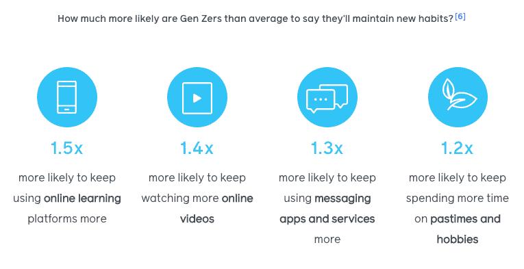 สรุป 5 Insight GEN Z 2021 หลัง Social distancing จาก Facebook Report