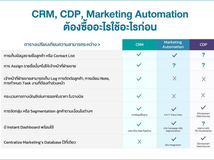cdp-crm-marketing-automation