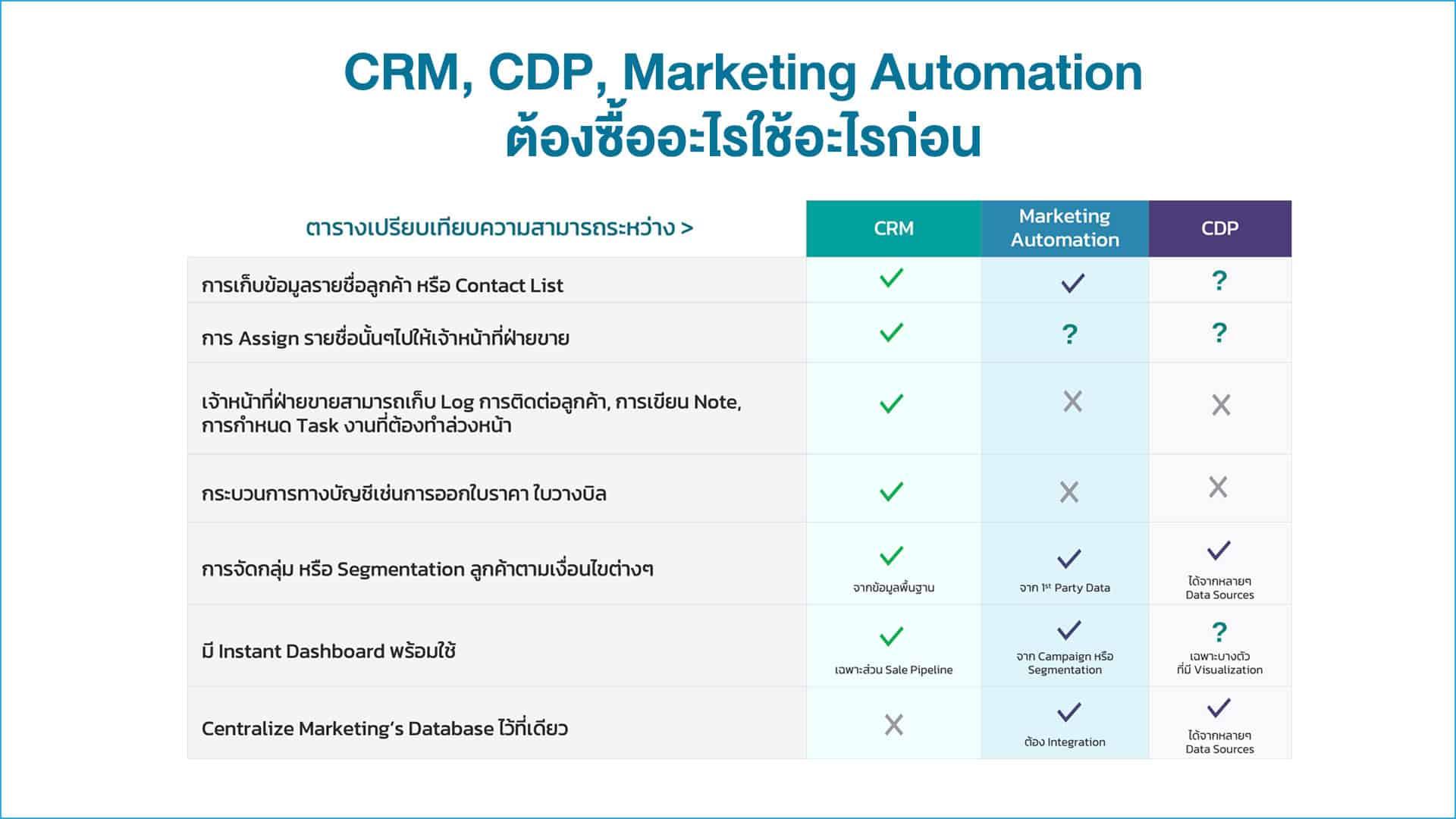 CRM, CDP, Marketing Automation ต้องใช้อะไรก่อน