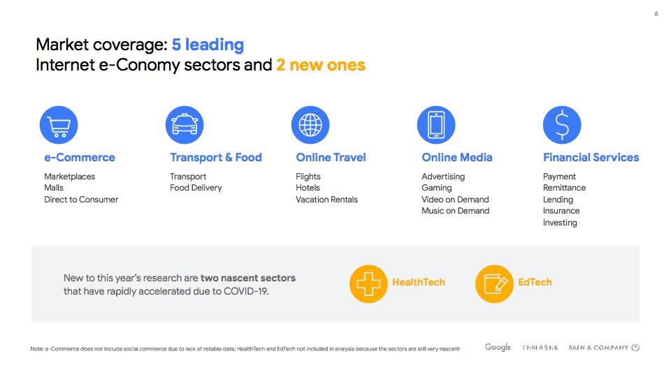 สรุป 6 ประเด็นสำคัญจากรายงานเศรษฐกิจดิจิทัล e-Conomy SEA 2020 – Google