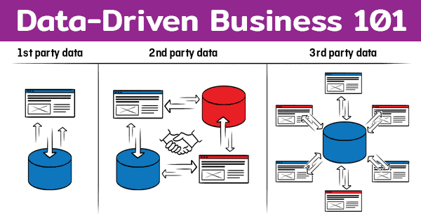 รู้จักความต่างของ First Party Data, Second Party Data และ Third Party Data ว่าต่างกันอย่างไร ให้เหมาะกับ Data Strategy เพื่อทำ Data-Driven