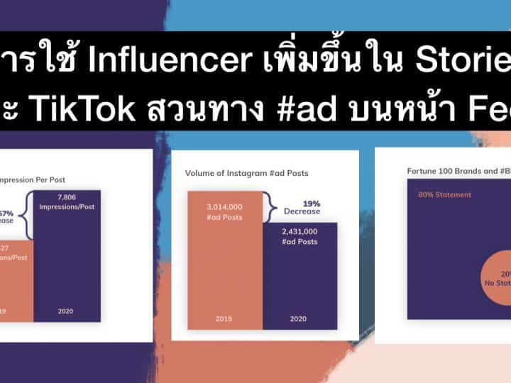 Influencer Marketing ได้ผลดีขึ้นในปี 2020 โดยเฉพาะใน IG Stories และ TikTok