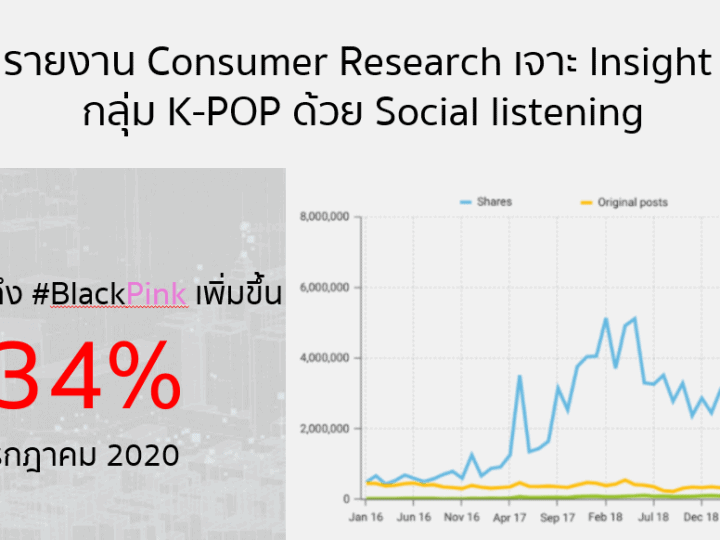 รายงาน Consumer Research เจาะ Insight กลุ่ม K-POP ด้วย Social listening