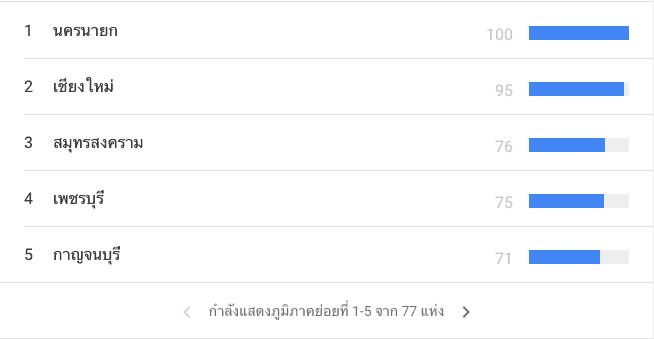 Google Trends Cafe Hopping Insight รับลมหนาวส่งท้ายปี 2020 สรุป 5 จังหวัดยอดนิยมที่คนไทยค้นหาคาเฟ่ร้านกาแฟมากที่สุดในช่วงหยุดยาววันพ่อ