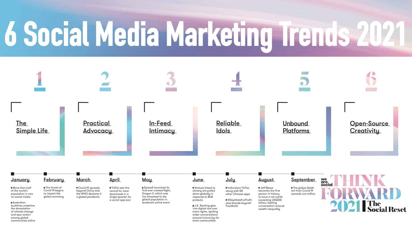 6 Social Media Marketing Trends 2021 – The Social Reset ตอนที่ 1