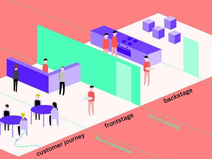 Service Design สำคัญต่อ Marketing อย่างไรกันนะ!