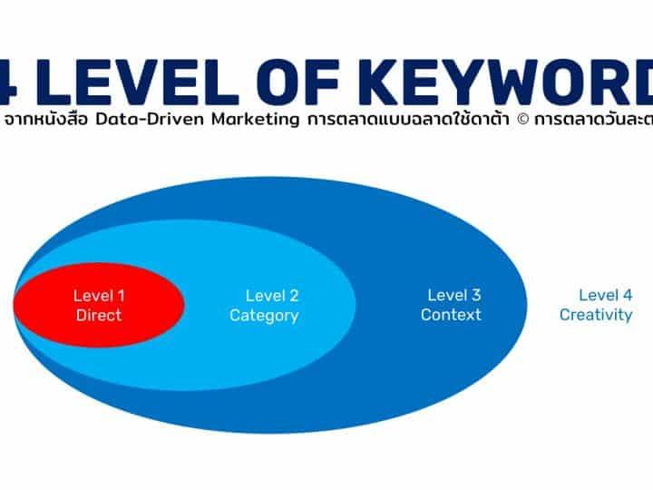 4 Level of Keyword แนวทางการใช้ Social listening tool ให้เต็มประสิทธิภาพ เข้าถึง Social data ที่มากขึ้น เข้าสู่ Consumer Insight ที่ตรงขึ้น
