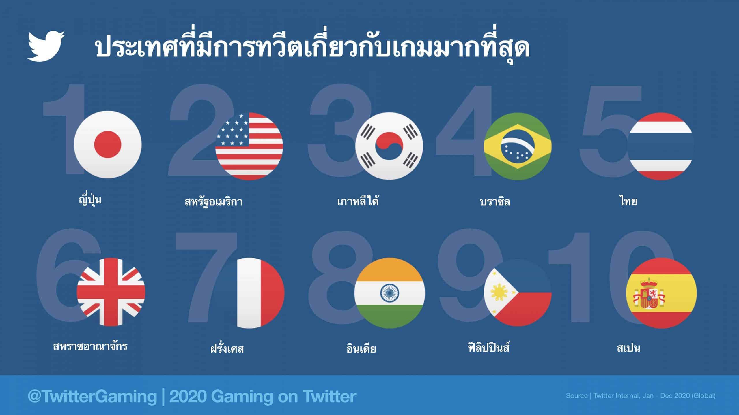Insight กลุ่ม Gamer บน Twitter ที่นักการตลาดต้องรู้ และไทยติด Top 5