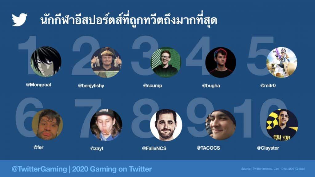 Insight เหล่า Gamer บน Twitter ที่นักการตลาดต้องรู้ มีการทวีตกันบนนี้กว่า 2,000 ล้านครั้ง และประเทศไทยติด Top 5 การพูดคุยเรื่องเกมบน Twitter