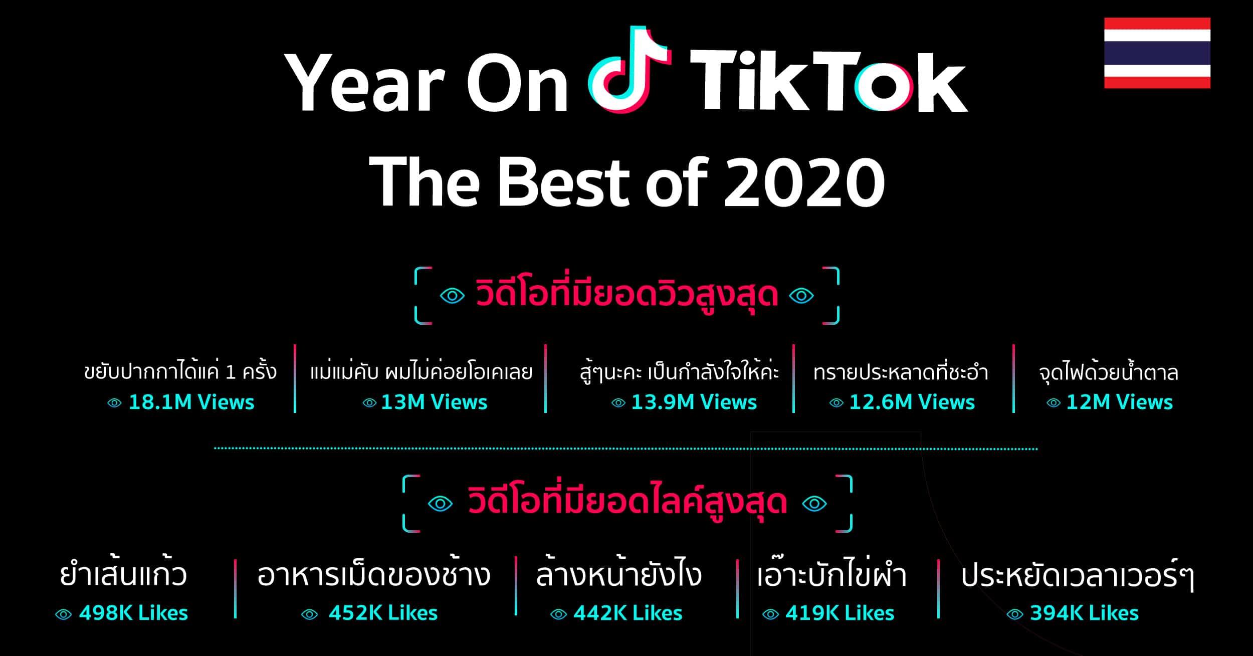 สรุป TikTok 2020 ทุกแฮชแท็กฮิต ครีเอเตอร์ฮอต เพลงดัง และทุกเรื่องที่คุณต้องรู้