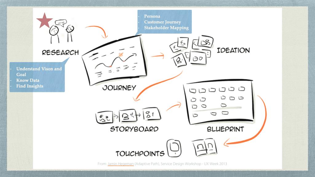 ตัวอย่าง ขั้นตอนการทำ Service Design
