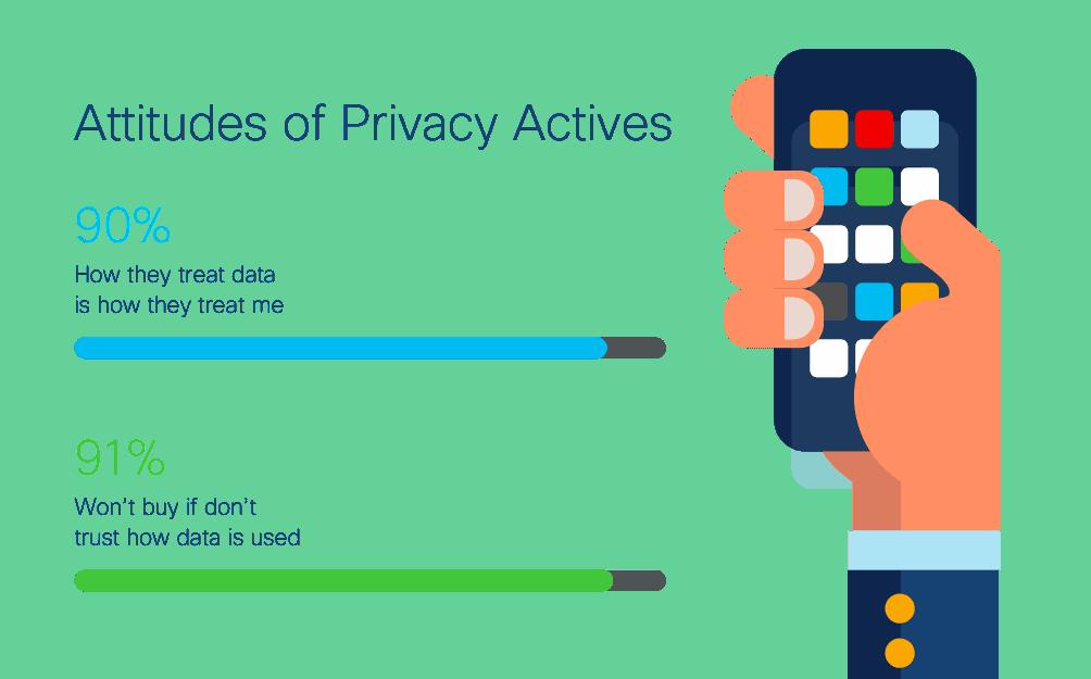 รายงานเรื่อง Personal data จาก Cisco ผู้บริโภคยุค Data กลุ่มใหม่ Privacy Actives พร้อมเปลี่ยนแบรนด์ถ้าละเลย Data Privacy , GDPR หรือ PDPA