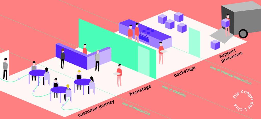 Service Blueprint concept