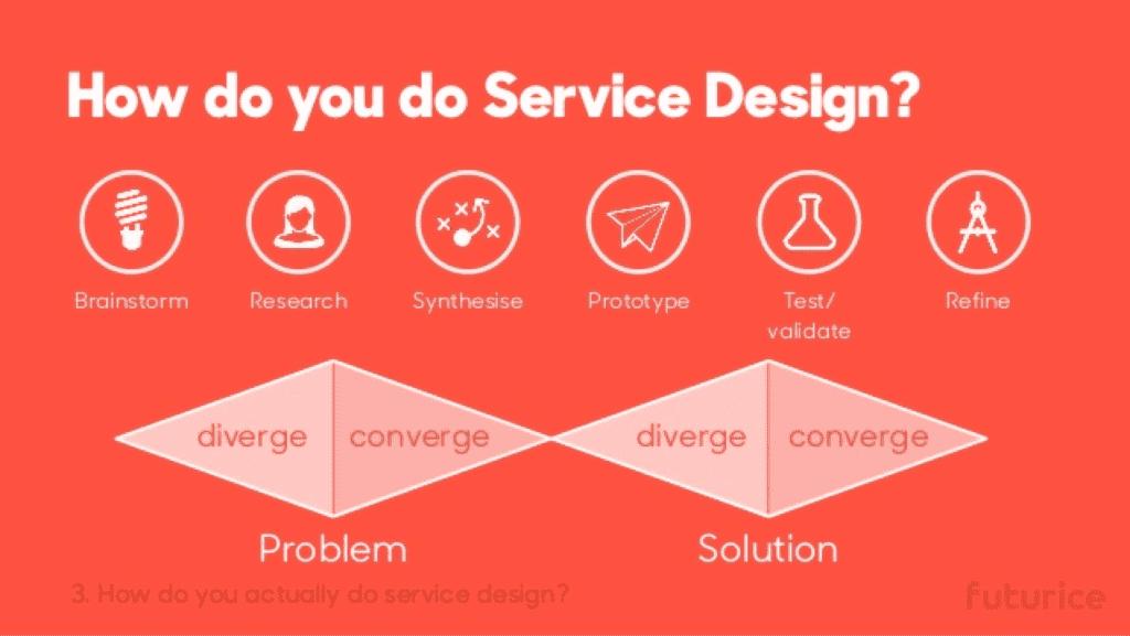 How Service Design?