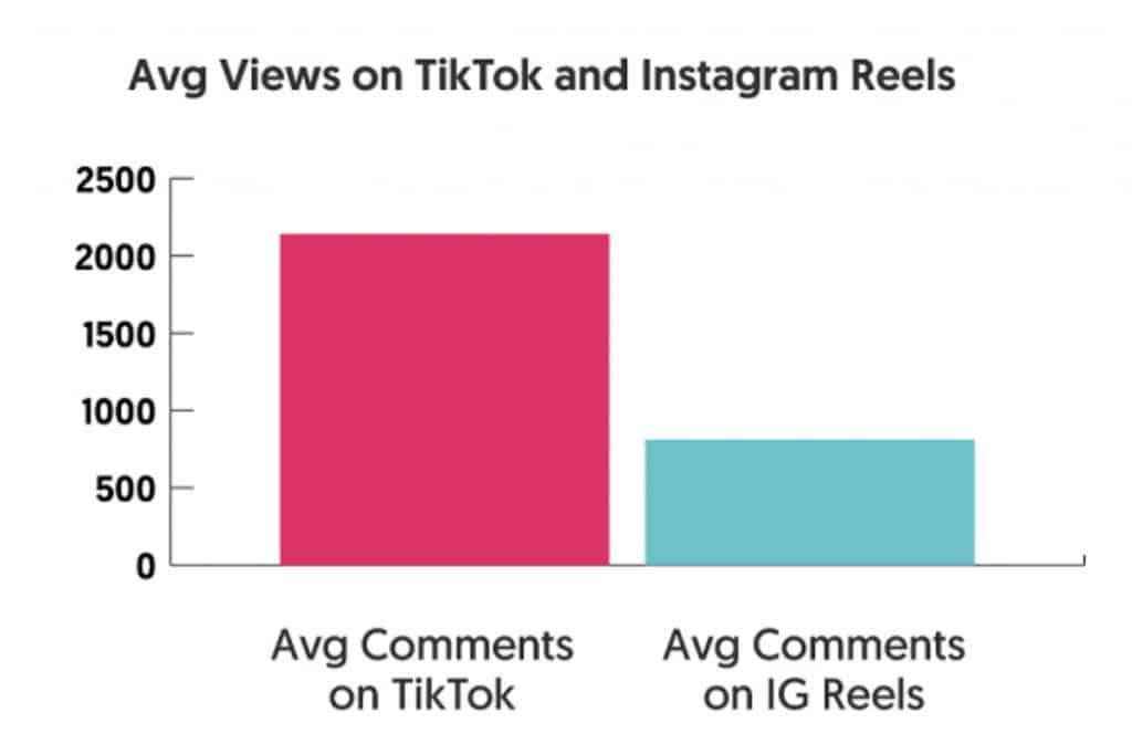TikTok vs Instagram Reels