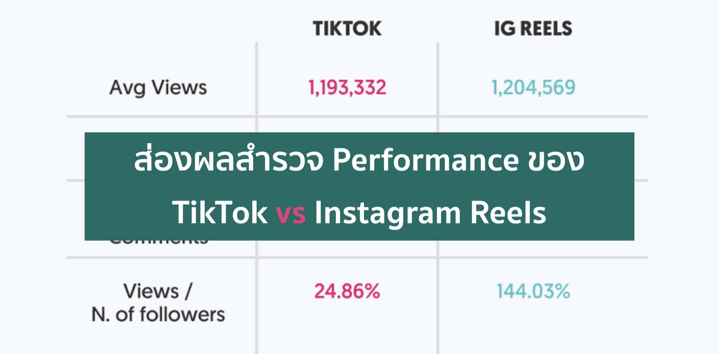 TikTok vs Instagram Reels –  สำรวจ KPI ความต่างของคู่นี้