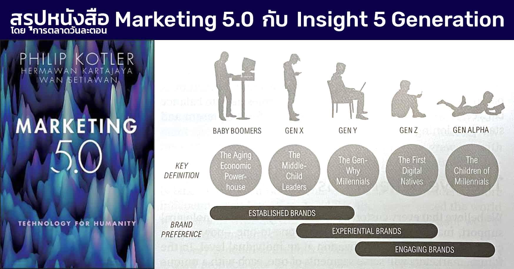 สรุปหนังสือ Marketing 5.0 Philip Kotler กับ Insight ทุก Generation 2021