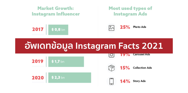 Instagram Stat 2021 – ทุกข้อที่ควรรู้เกี่ยวกับ IG ปี 2021