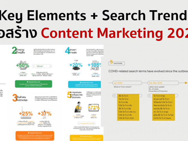 3 Key Elements + Search Trends เพื่อสร้าง Content Marketing 2021