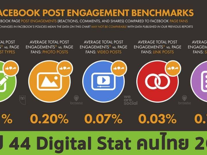 สรุป 44 ข้อมูลสถิติสำคัญของพฤติกรรมการออนไลน์ของคนไทยหรือ Thailand Digital Stat 2021 จาก We Are Social ในยุคโควิด19 และล็อคดาวน์