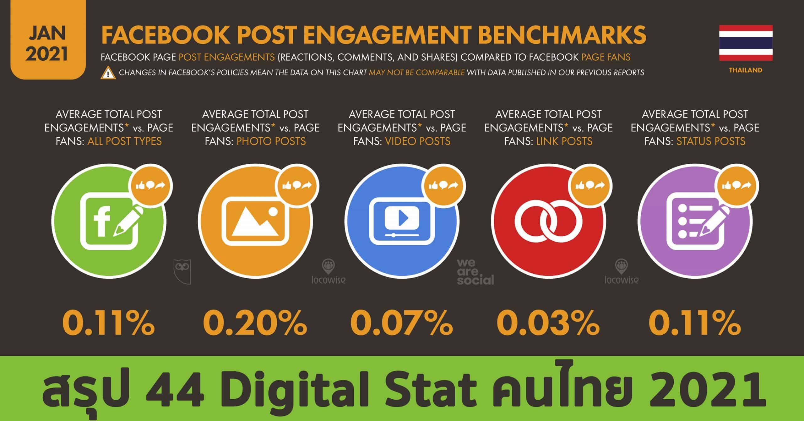 รายงานสถิติ Thailand Digital Stat 2021 จาก We Are Social