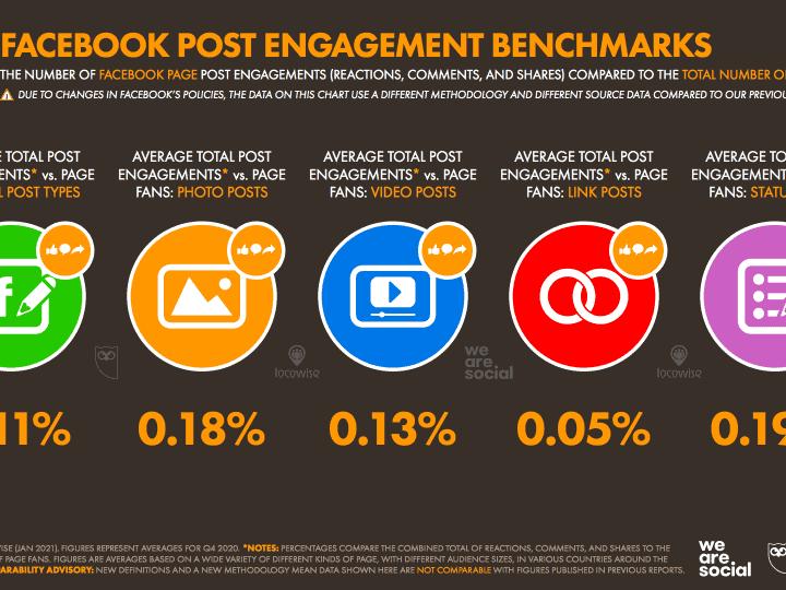 สรุป Digital Stat 2021 จากรายงาน We Are Social เจาะลึกในส่วน Social media