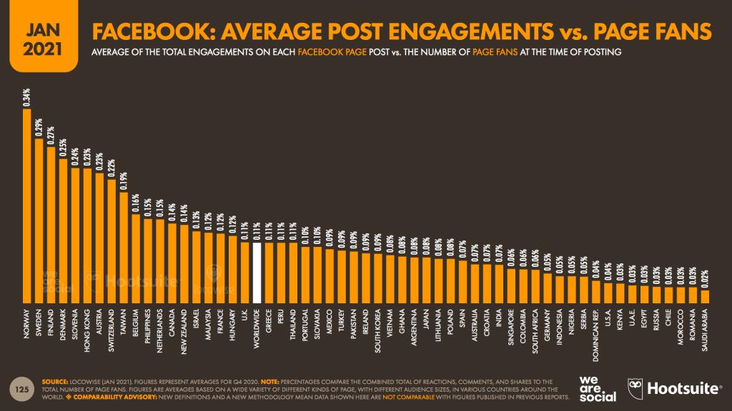 สรุปเจาะลึกรายงาน Digital Stat 2021 จาก We Are Social เพื่อนักการตลาดออนไลน์ไทย ในส่วนของ Social media Trends 2021 ทุกแพลตฟอร์ม