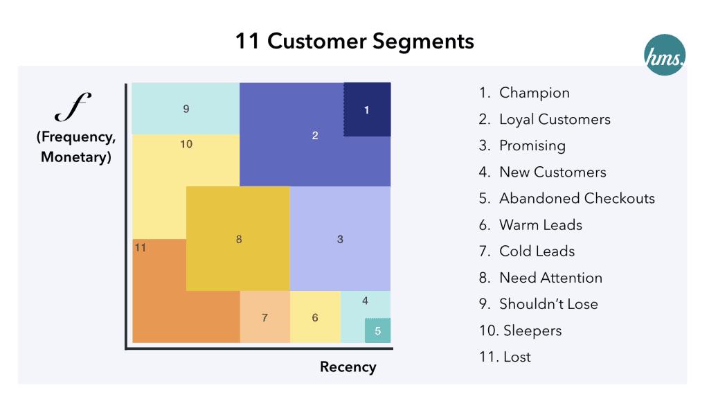Pareto Marketing จาก 80/20 ทำน้อยได้มาก สู่ RFM Model การแบ่งกลุ่มลูกค้าตามความสำคัญ Smart Customer Segmentation ด้วย Data-Driven Marketing