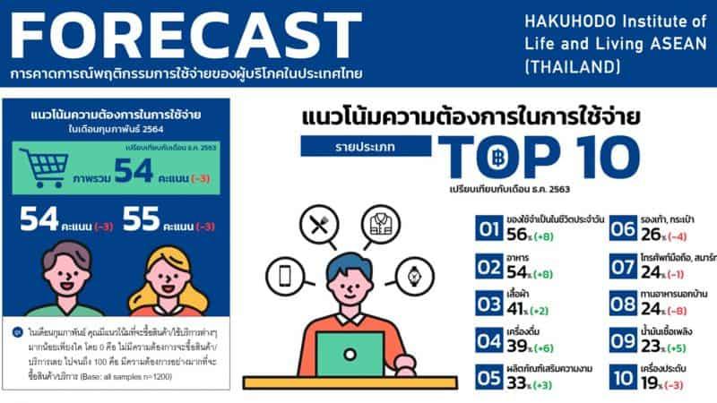 เผย Insight พฤติกรรมการใช้เงินของคนไทยในปี 2021