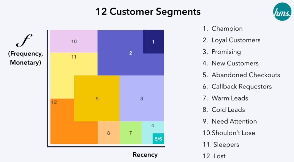 Strategy รับมือ 12 Customer Segments จาก RFM Model ที่นักการตลาดยุคดาต้า 5.0 ต้องรู้