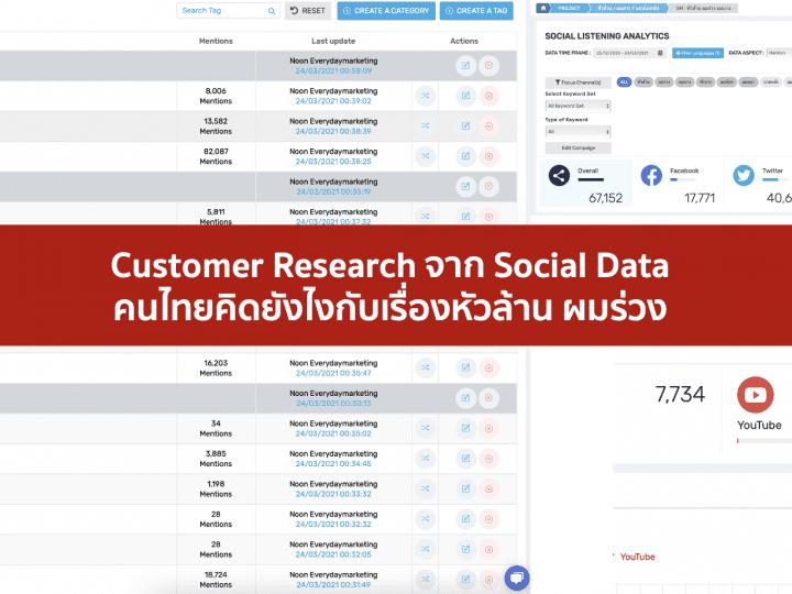 Consumer Insight จาก Social listening tool คนไทยคิดยังไงกับเรื่องผมร่วง หัวล้าน